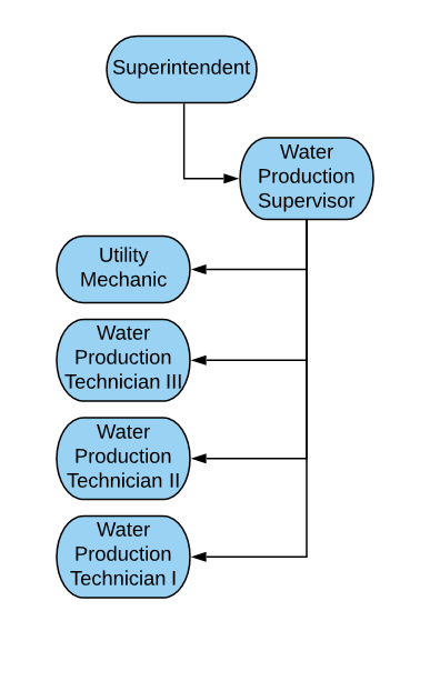 Water Production