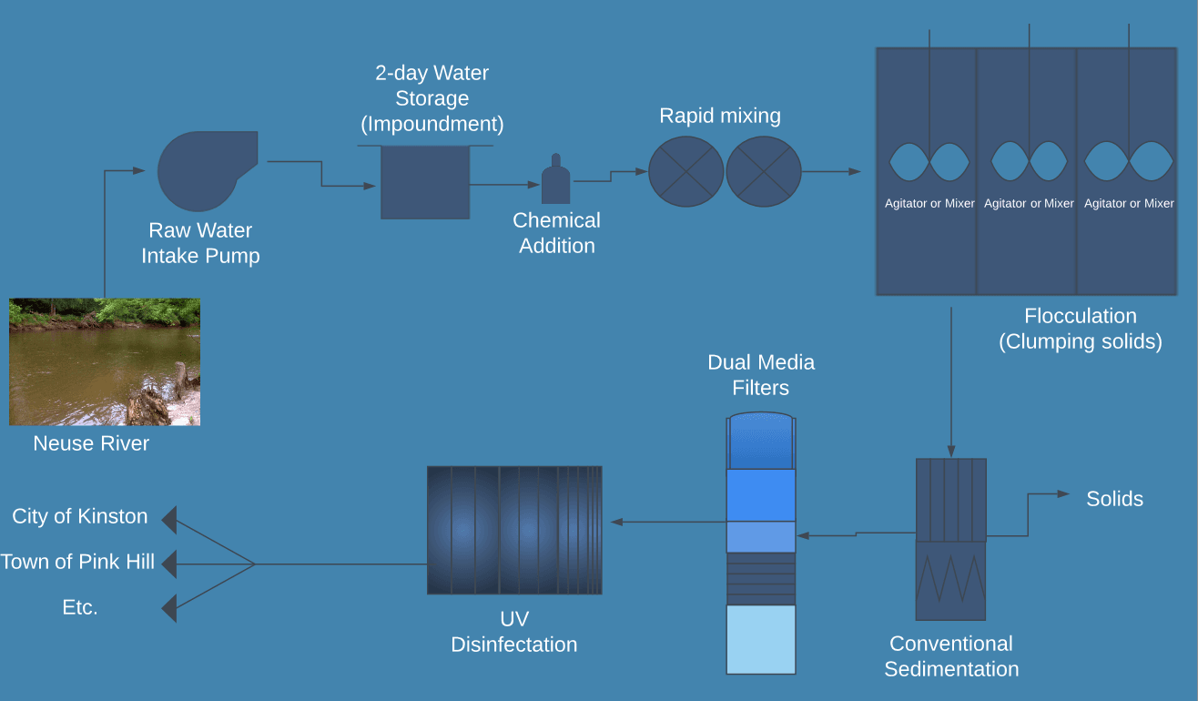 Full diagram of NRWASA